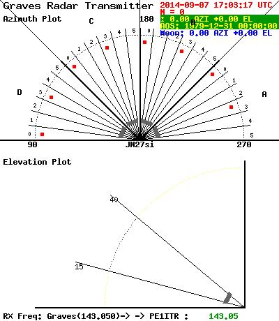 PE1ITR, Greaves beam diagram